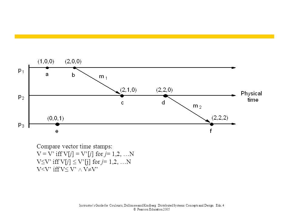 Compare vector time stamps: V = V' iff V[j] = V'[j] for j= 1,2, …N